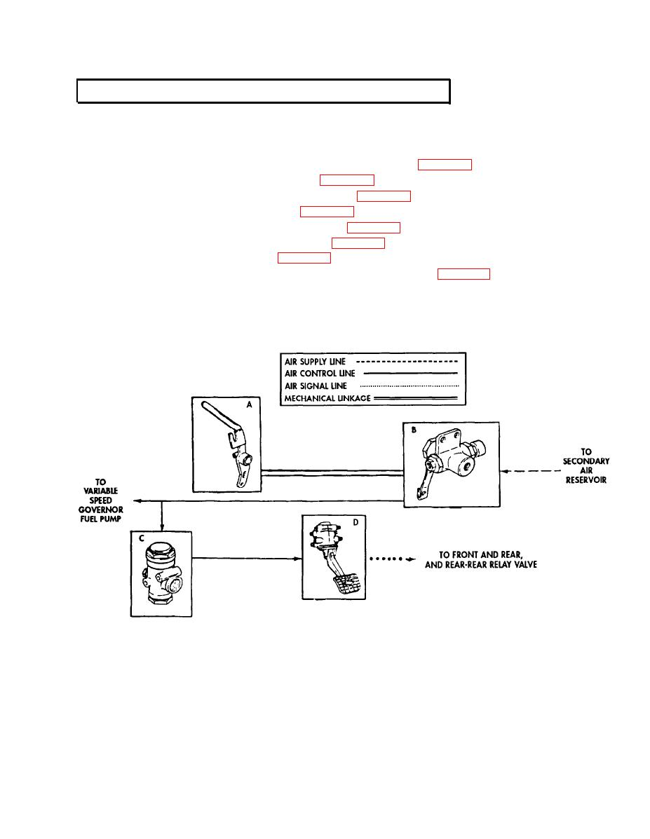 COMPRESSED AIR AND BRAKE SYSTEM OPERATION