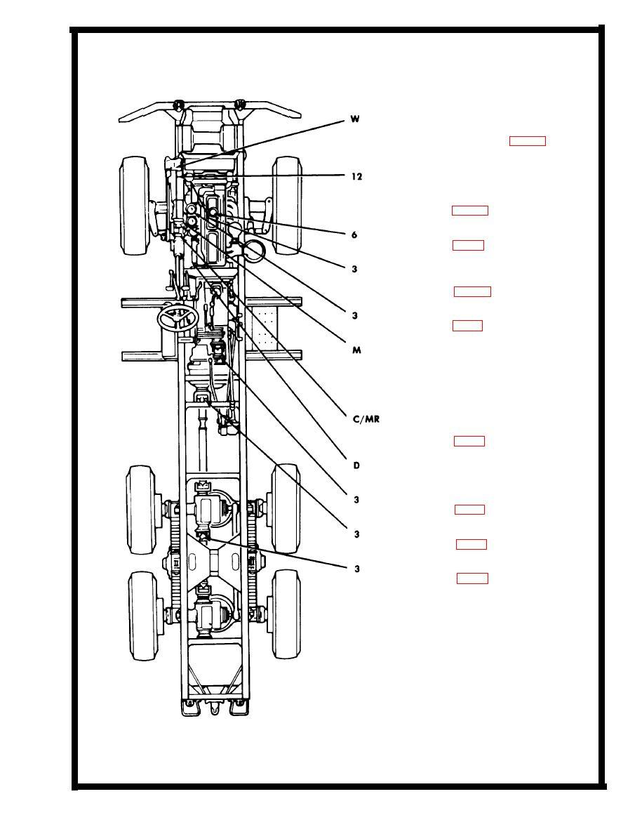 lubrication chart