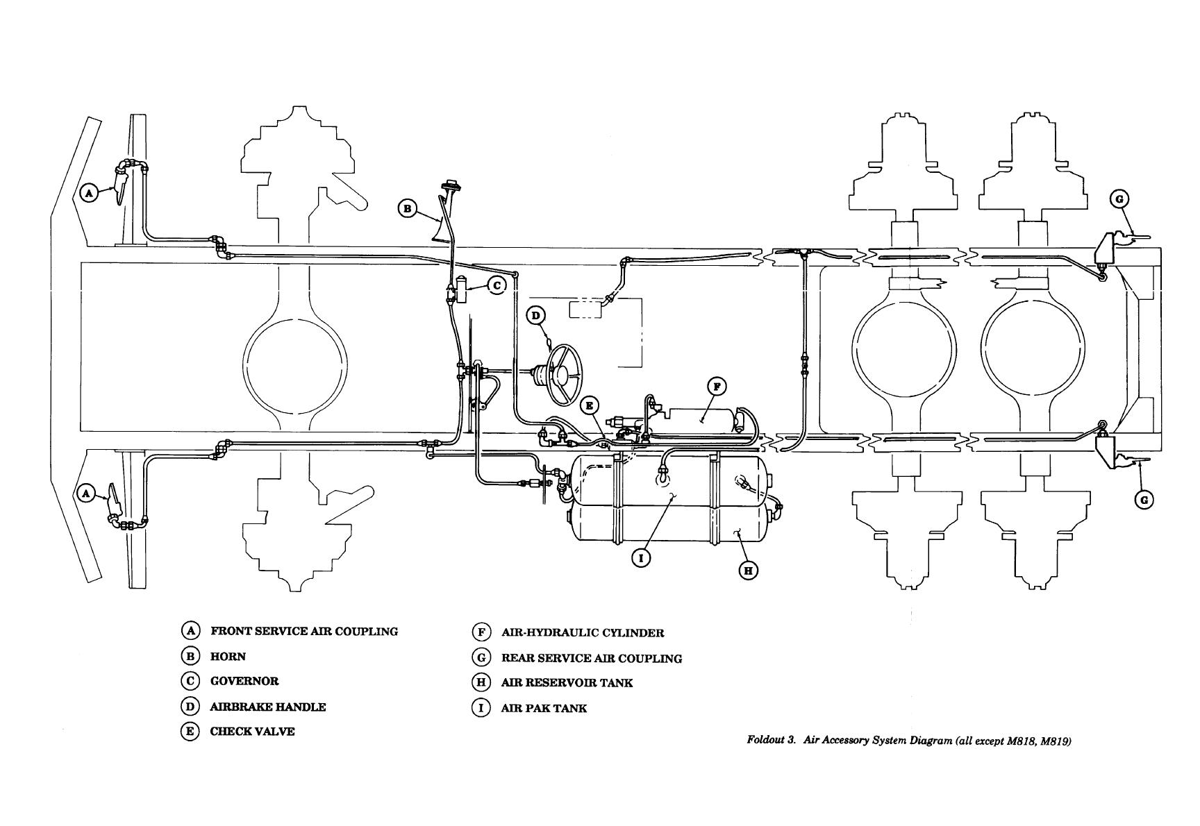 Air Brake System Diagram http://trucks5ton.tpub.com/TM-9-2320-260-20/TM-9-2320-260-201330.htm