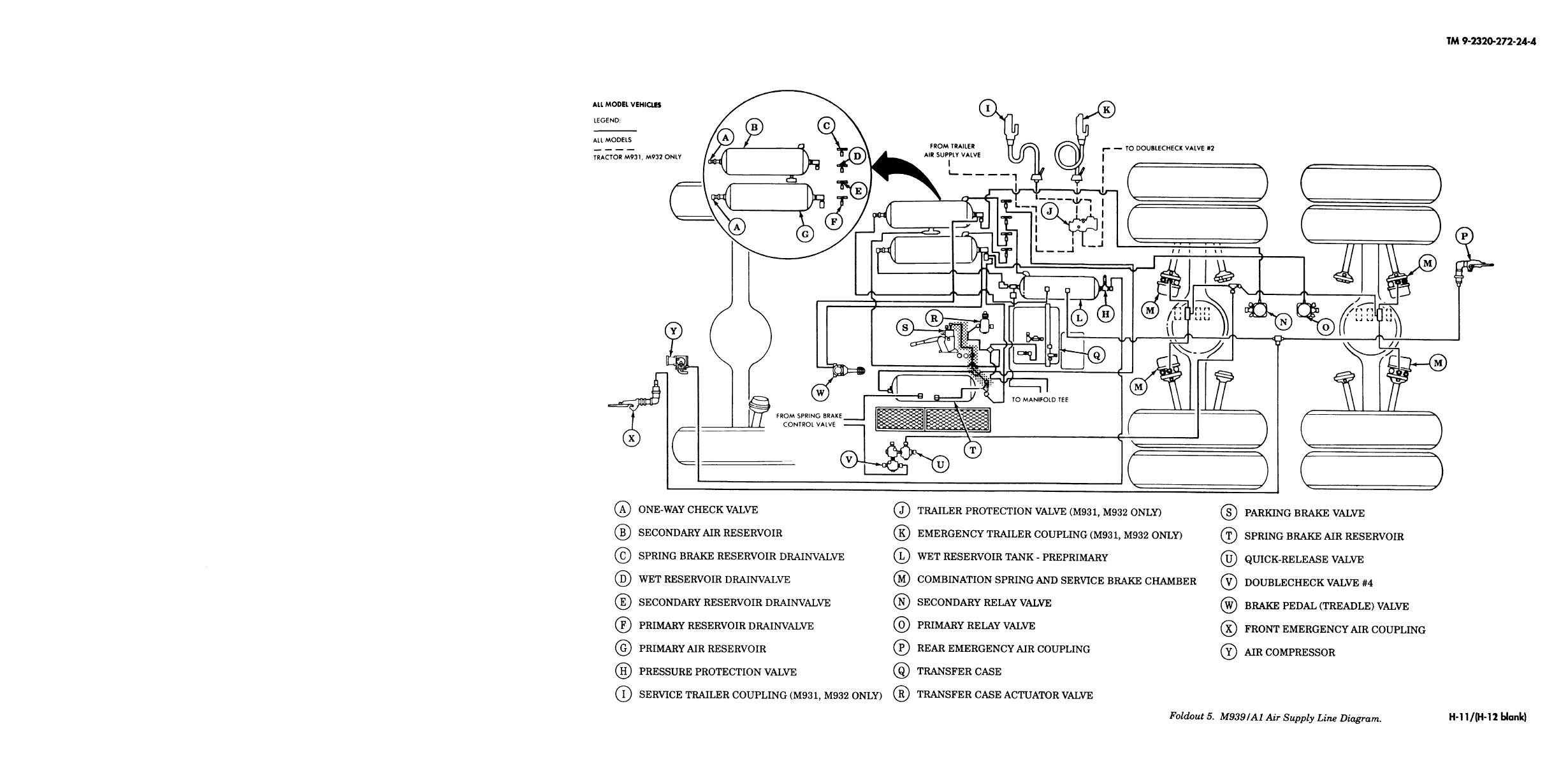 M998 Hmmwv Brakes Wiring Diagram And Fuse Box